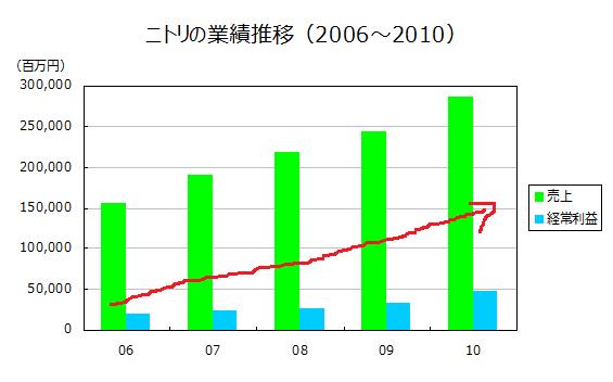 ニトリの業績推移(2006~2010)
