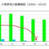 不況耐性の分析方法②:不況に強い特性(BtoC、低価格、買い続けなければならない商品)に該当するか