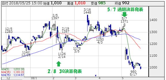 エムケイシステム(3910)の株価チャート 出所:株探