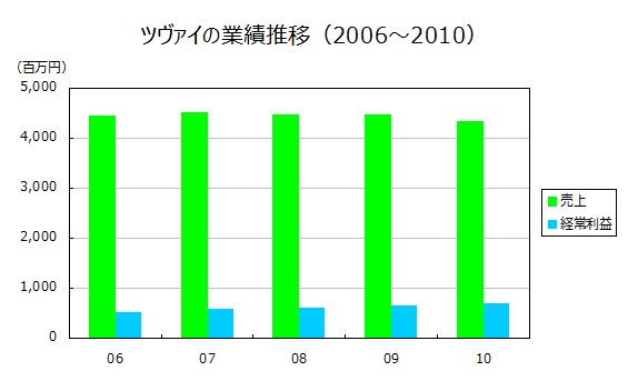 ツヴァイの業績推移(2006~2010)