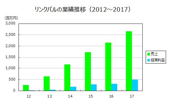 リンクバルの業績推移(2012~2017)