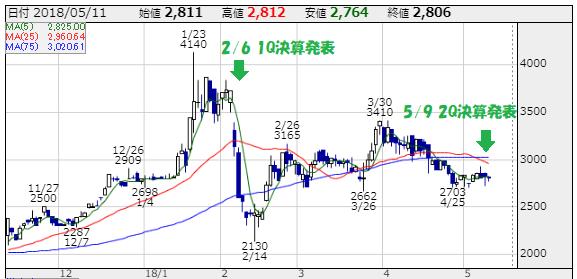 リンクバル(6046)の株価チャート