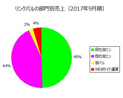 リンクバルの部門別売上(2017)