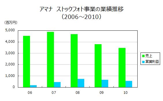 アマナ ストックフォト事業の業績推移 (2006~2010)