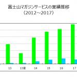 不況耐性の確認④:富士山マガジンサービス(3138)