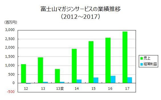 富士山マガジンサービスの業績推移(2012~2017)