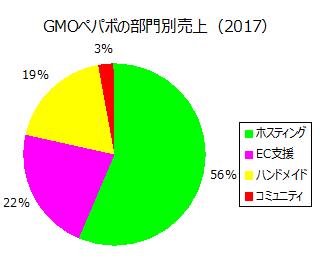GMOペパボの部門別売上(2017)