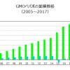 不況耐性の確認⑤:GMOペパボ(3633)