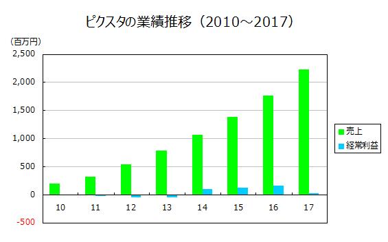 ピクスタの業績推移(2010~2017)