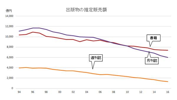 出版物の推定販売額(1994~2016)