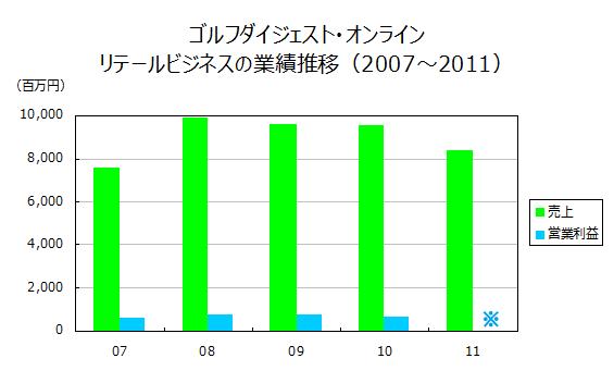 ゴルフダイジェスト・オンライン リテールビジネスの業績推移(2007~2011)