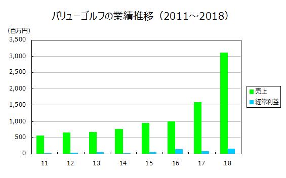 バリューゴルフの業績推移(2011~2018)