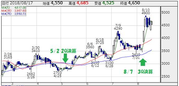 リンクバル(6046)の株価チャート 出所:株探