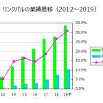 リンクバル2018/09決算 経常5割増益