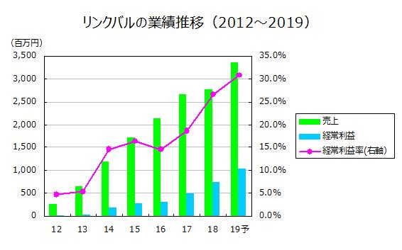 リンクバルの業績推移(2012~2019)