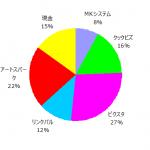 ポートフォリオ運用報告(2019年1月末)