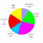 ポートフォリオ運用報告(2019年2月末)