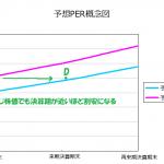 期待リターンのポイント⑤:期待リターンの年率換算を厳密に行う理由は?