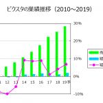 ピクスタ2018/12決算 先行投資が一段落