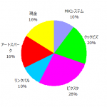 ポートフォリオ運用報告(2019年3月末)