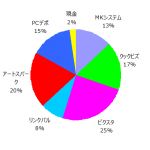 ポートフォリオ運用報告(2019年5月末)