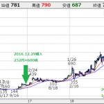 リンクバル2019/09-2Q 業績は良いが、KPIに陰り