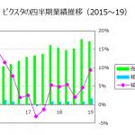 ピクスタ2019/12-1Q 収益性がじわじわ改善