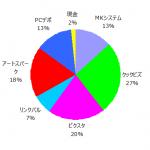 ポートフォリオ運用報告(2019年7月末)