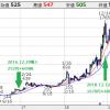 リンクバル2019/09-3Q KPI前年割れ、成長鈍化が確定的