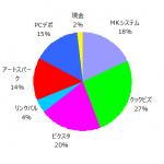 ポートフォリオ運用報告(2019年8月末)