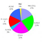 ポートフォリオ運用報告(2019年10月末)