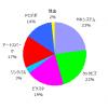 ポートフォリオ運用報告(2019年11月末)