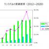リンクバル2019/09決算 成長ステージの終焉