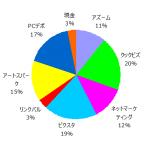 ポートフォリオ運用報告(2020年1月末)