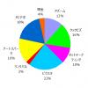 ポートフォリオ運用報告(2020年2月末)