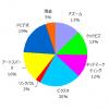 ポートフォリオ運用報告(2020年3月末)
