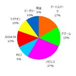 ポートフォリオ運用報告(2020年4月末)