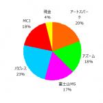 ポートフォリオ運用報告(2020年6月末)