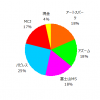 ポートフォリオ運用報告(2020年7月末)