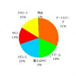 ポートフォリオ運用報告(2020年8月末)