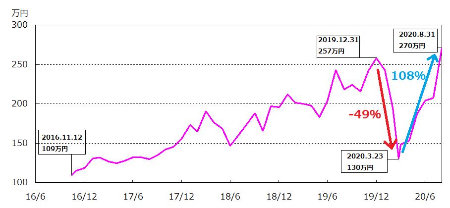 長男のポートフォリオ評価額推移(2016年11月~2020年8月)