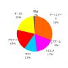 ポートフォリオ運用報告(2020年9月末)