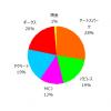 ポートフォリオ運用報告(2020年10月末)