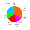 ポートフォリオ運用報告(2020年11月末)