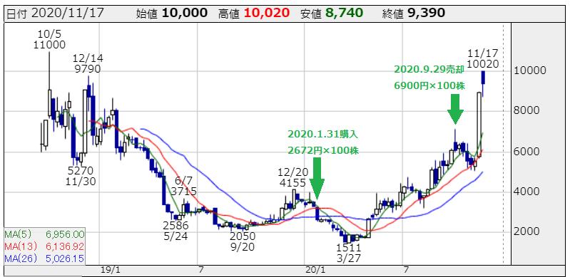 アズーム(3496)の株価チャート 出所:株探
