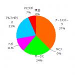 ポートフォリオ運用報告(2020年12月末)