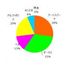 ポートフォリオ運用報告(2021年1月末)