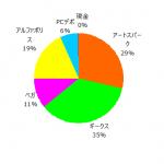 ポートフォリオ運用報告(2021年2月末)