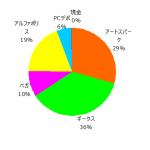 ポートフォリオ運用報告(2021年3月末)