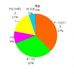 ポートフォリオ運用報告(2021年4月末)